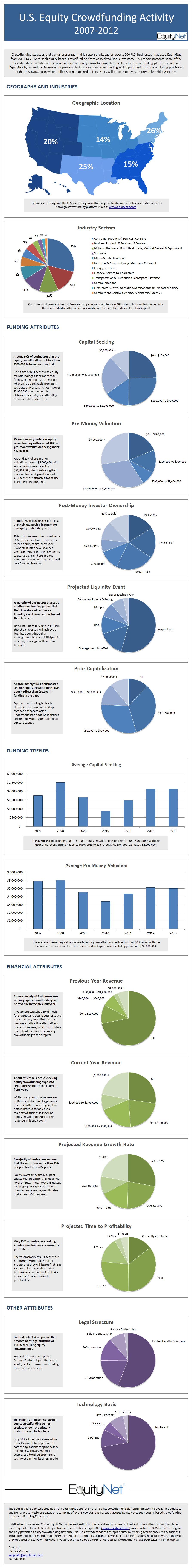 Equity Crowdfunding - EquityNet.com