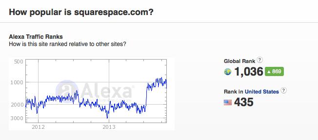 squarespace-alexa