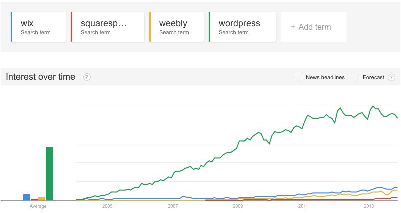 wix-vs-squarespace-vs-weebly-vs-wordpress