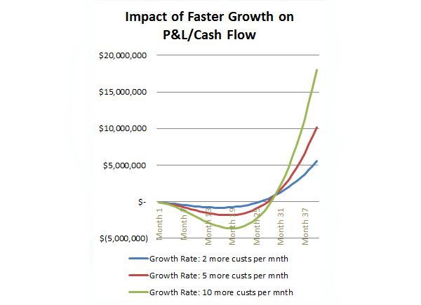 P&L-cashflow-chart