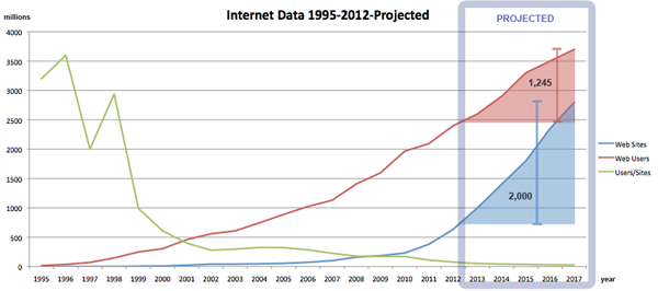 internet data projected copy