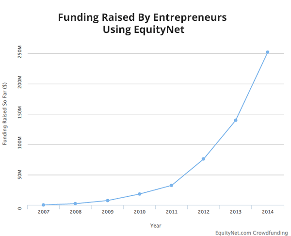 equitynet-funding-raised
