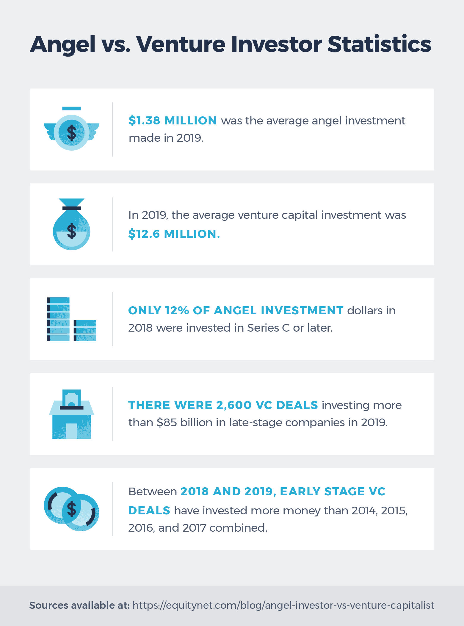angel investor vs. venture capitalist statistics 2020