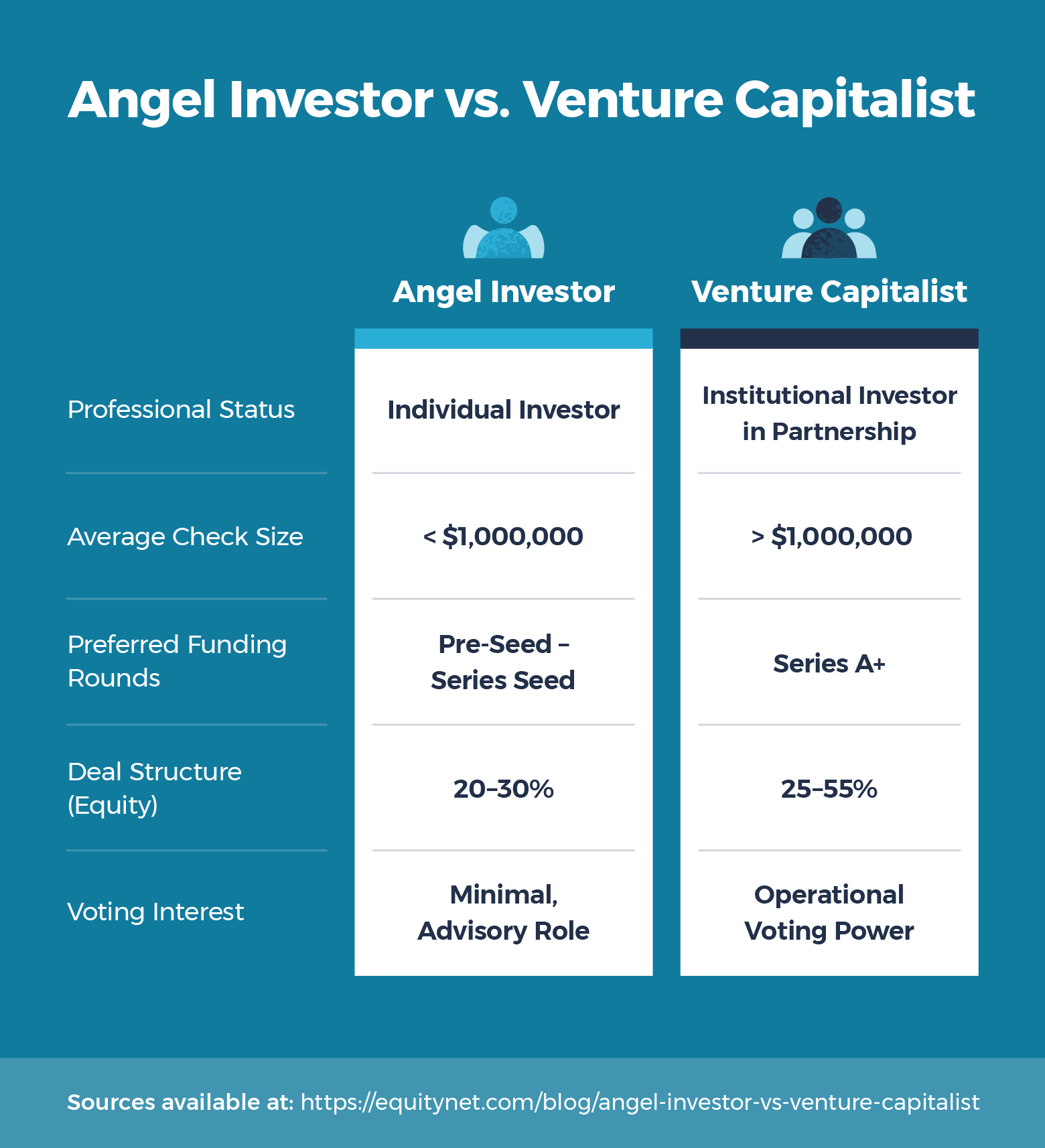 chart comparing angel investors vs venture capitalists on funding amounts, equity, voting rights, and more