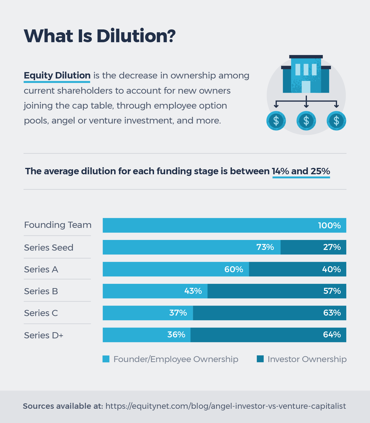 guide to equity dilution in founders and investors of startups