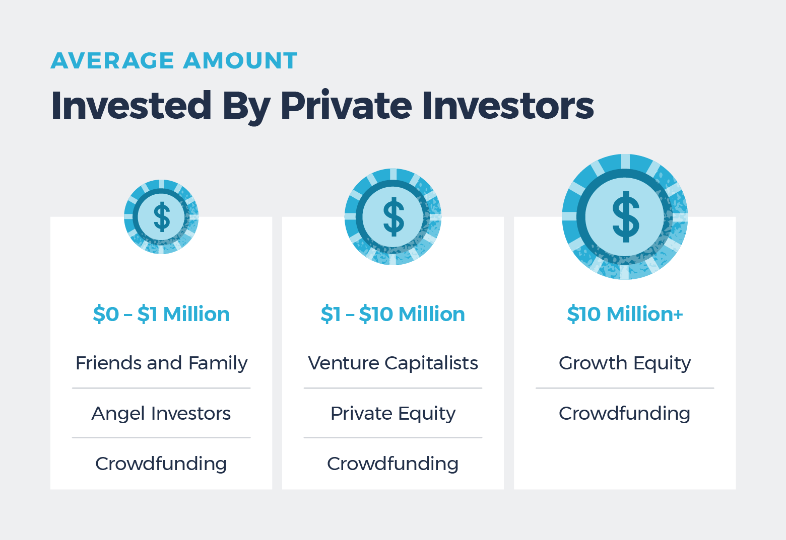 the average amount invested by various private investors