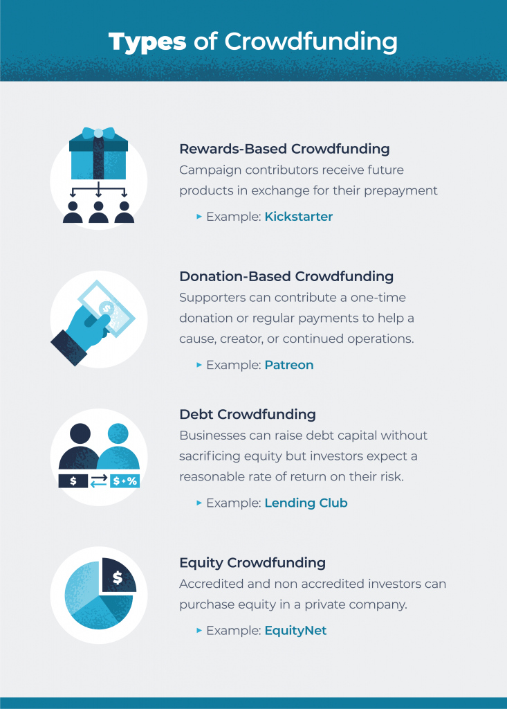 types of crowdfunding from rewards, debt, equity and donation-based