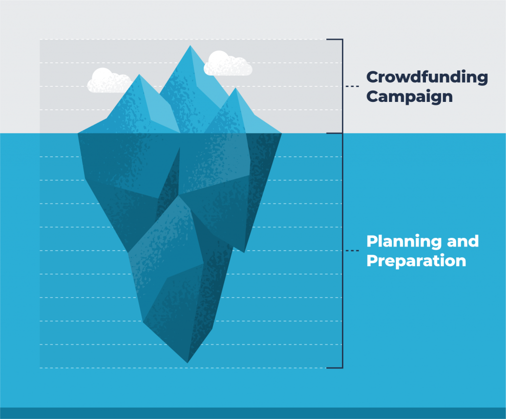 iceberg importance of planning and preparation on crowdfunding campaign performance