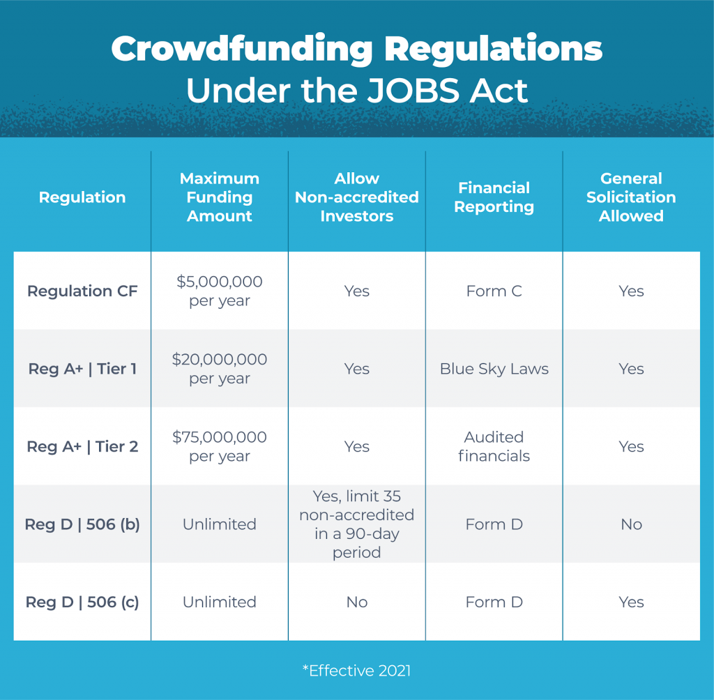 crowdfunding regulation under JOBS Act table for funding amounts, solicitation, non-accredited investors and more updated for 2021