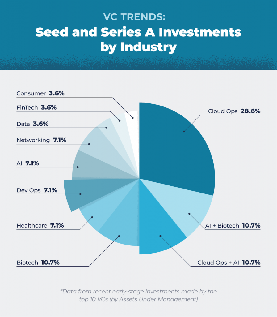 trending industries in venture capital by early-stage seed and series A investments