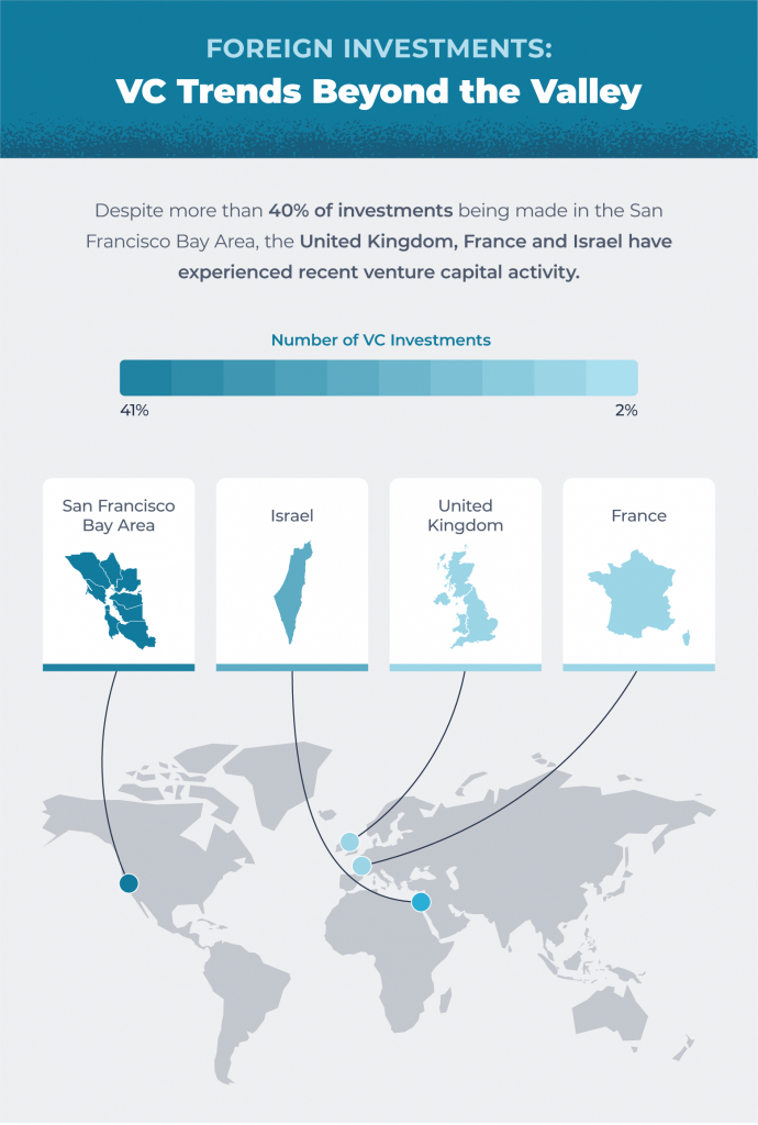 venture capital trends making foreign investments outside of silicon valley in Israel, UK, Italy, and more