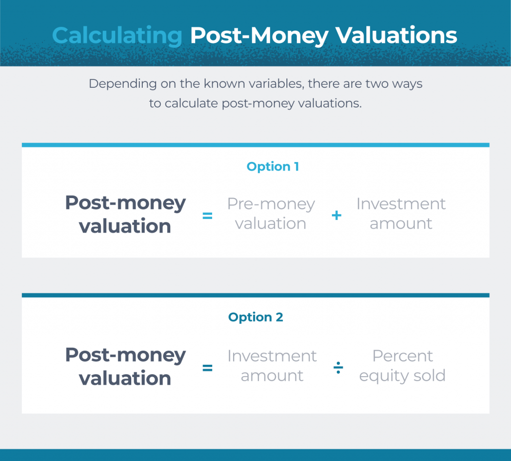formula for calculating post-money valuation