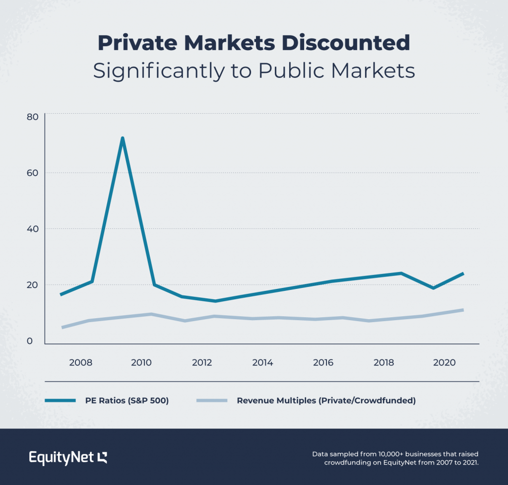 private market vs public market multiples